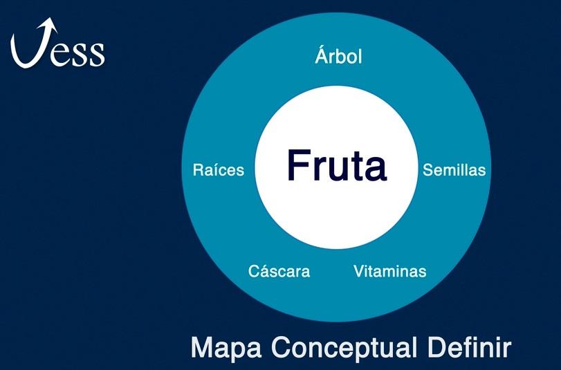 El mapa conceptual de definición nos ayuda a definir un concepto a través de todos los elementos que se relacionan o hacen parte del mismo. En el círculo central se escribe el concepto y elemento a definir y alrededor de ese primer círculo se escribe una lluvia de idea, de todos los elementos que se relacionan a ese concepto. Puede ser un concepto, idea o situación.