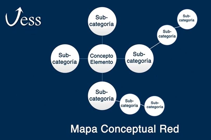 Es un mapa muy conocido y es probablemente uno de los más utilizados por estudiantes y docentes. Este mapa lleva en el centro un concepto o elemento, y alrededor se organizan subcategorías que ayudan a explorar el elemento central.